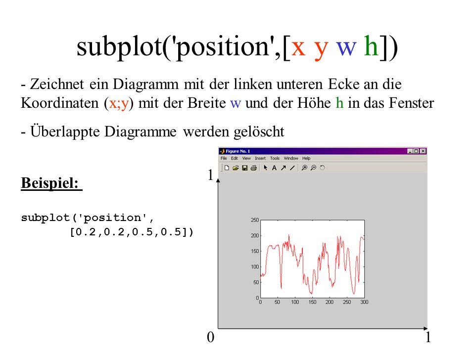 subplot( position ,[x y w h])